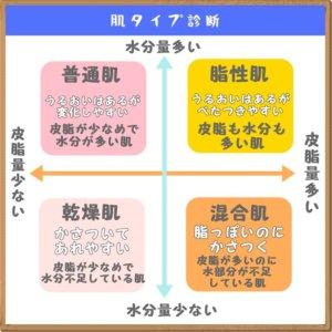 肌タイプ 分類